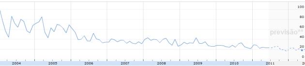 """Gráfico do Google Insights para as palavras-chave """"curso de jornalismo"""""""
