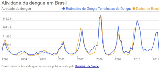 Gráfico do Google Trends Dengue