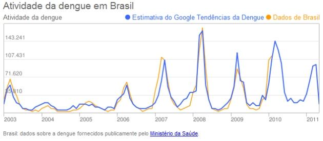 Gráfico do Google Trends Dengue