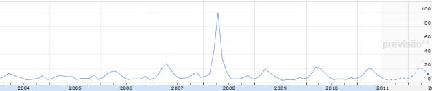 "Gráfico do Google Insights para a palavra-chave ""dengue"""