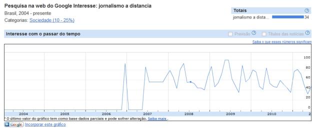 """Gráfico para as palavras-chave """"jornalismo à distância"""""""