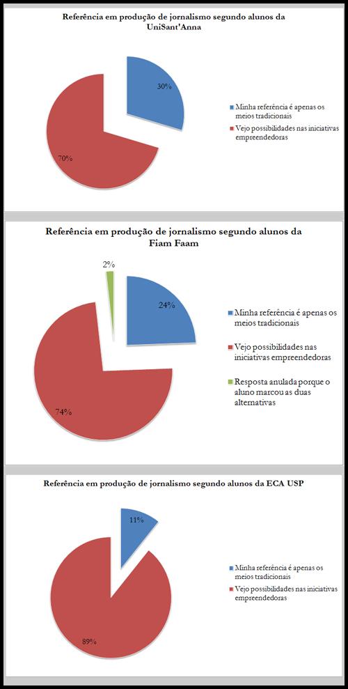 Referência em produção de jornalismo